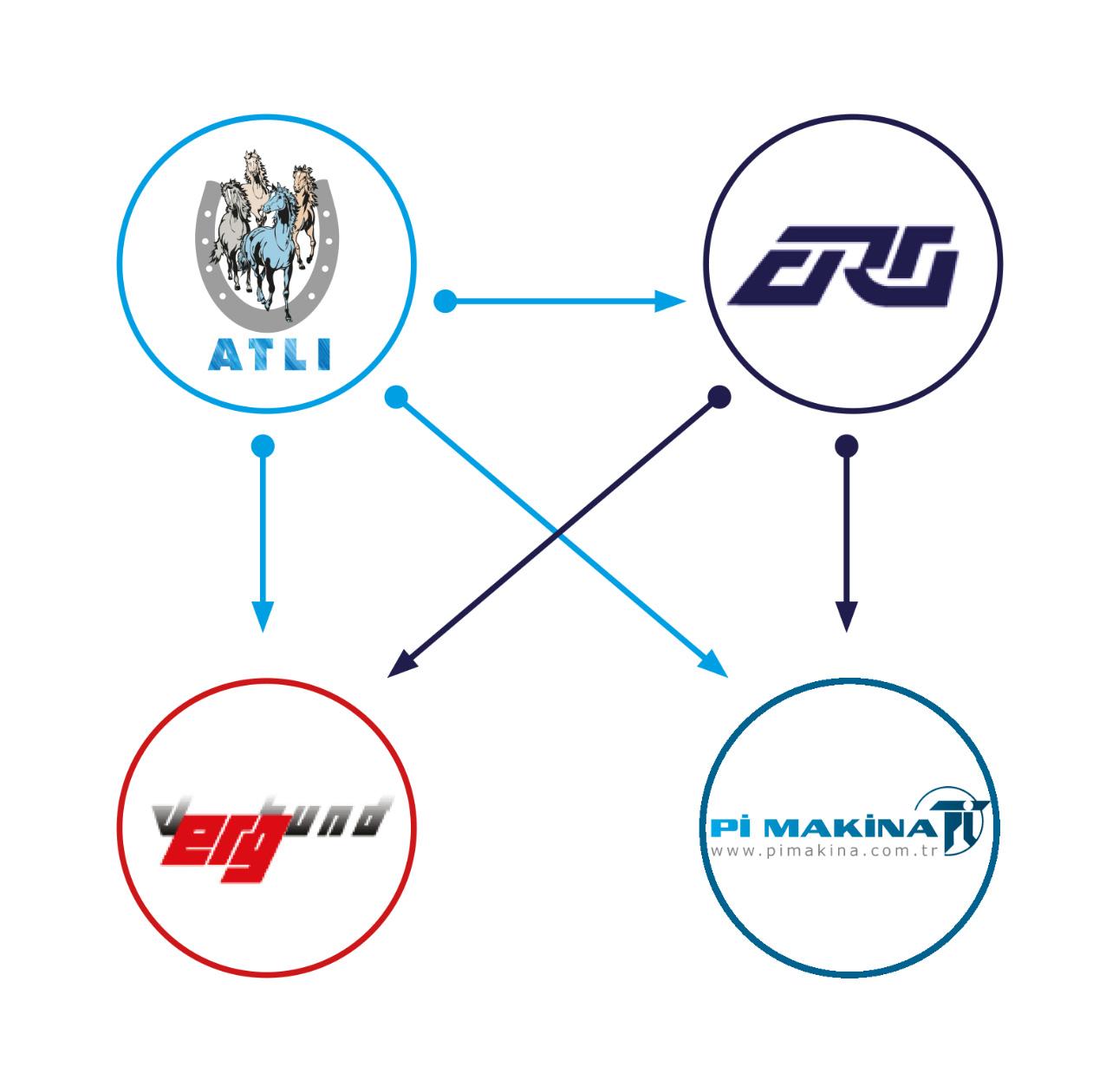 Grup Şirketleri Ortaklık Yapısı